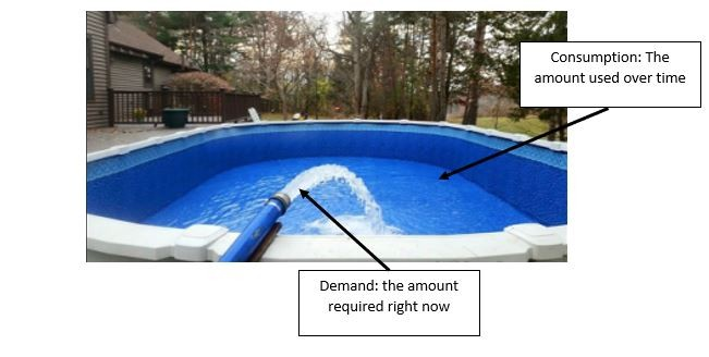 Understanding how you use and pay for electricity. Example of demand-using a hose filling a swimming pool