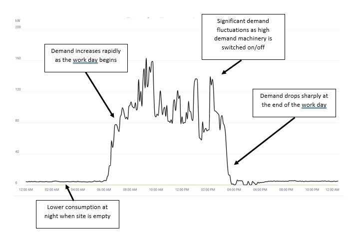 Understanding how you use and pay for electricity. Graph-How an industrial site uses electricity
